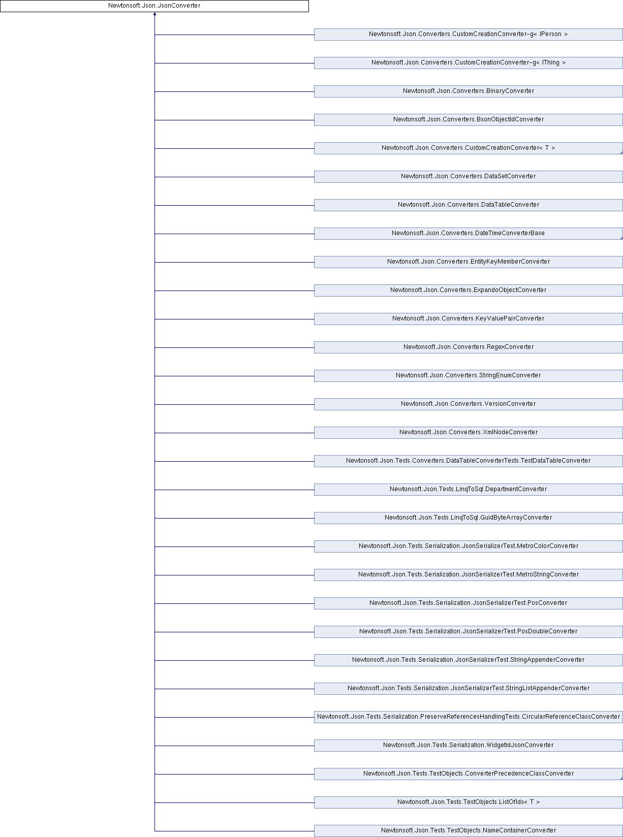 DataSift  NET Client Library: Newtonsoft Json JsonConverter